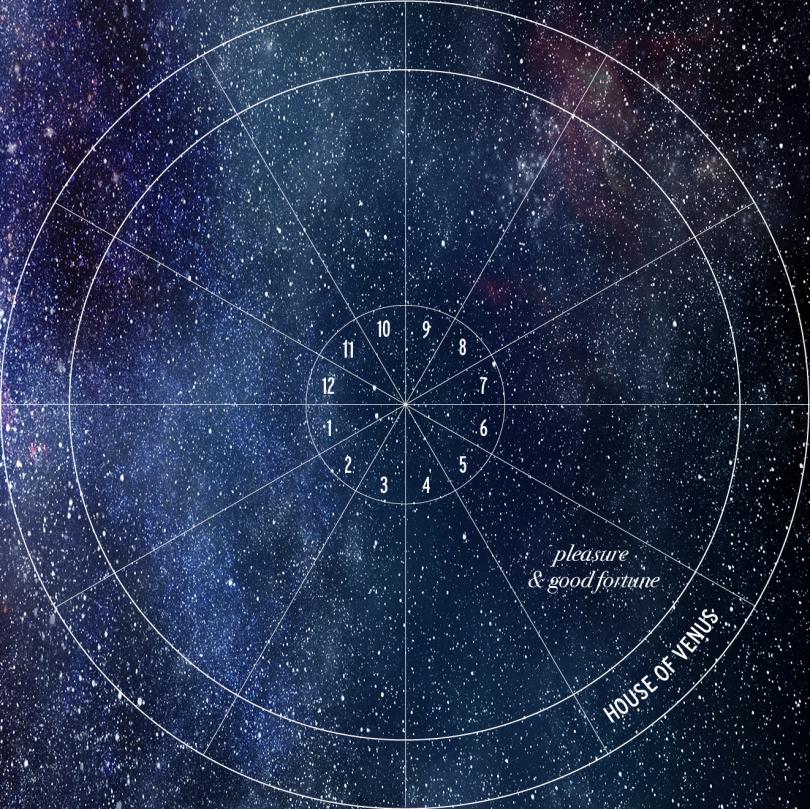 Beyond The Horoscope Fifth House Astrology Hub