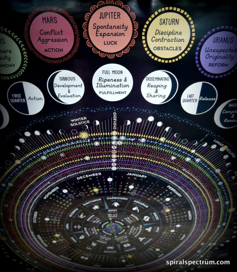 Cosmic Calendar.Spiral Spectrum Cosmic Calendar 2017 By Julie Wilder Astrology Hub