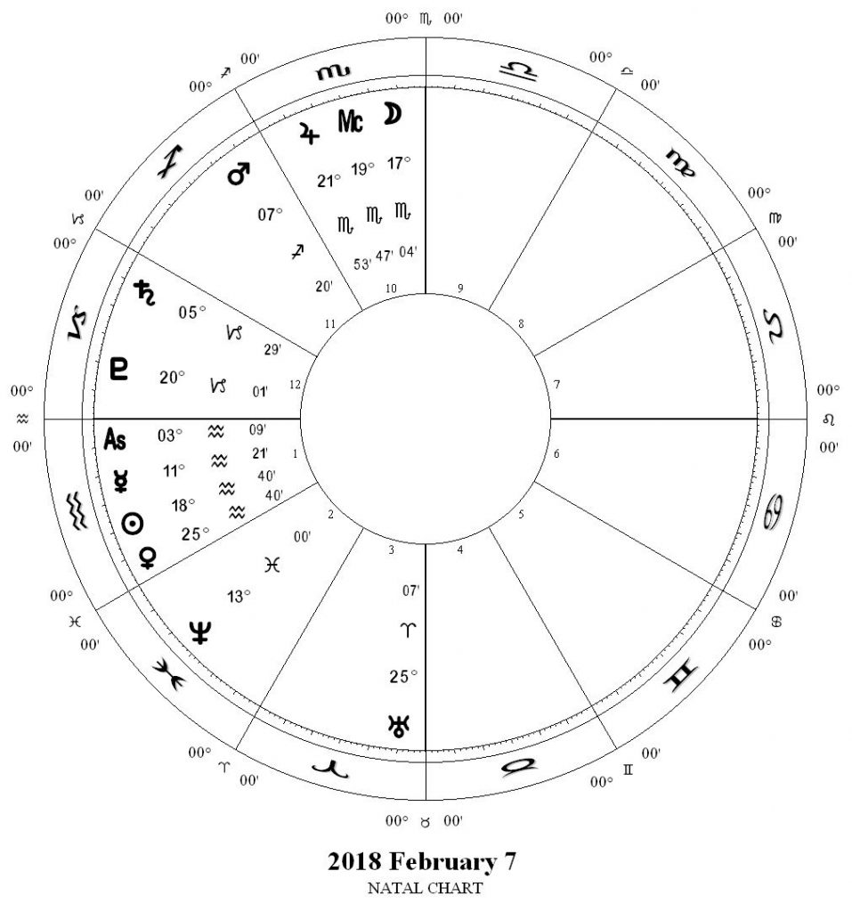 Beyond the horoscope whats an astrology chart this chart also represents the same pre dawn sky on feb 7 2018 from austin texas as pictured above you can see symbols for the moon and jupiter at the nvjuhfo Image collections