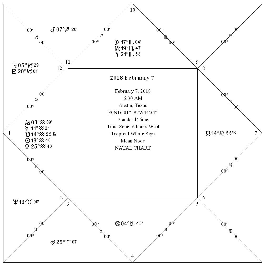 Beyond the horoscope whats an astrology chart this is the same chart as above in a square chart format image courtesy of cosmic patterns software nvjuhfo Image collections