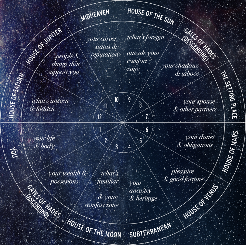Beyond The Horoscope All About The 12 Houses Astrology Hub